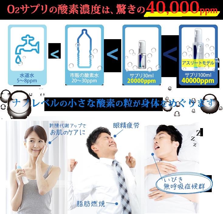 O2サプリの酸素濃度は、驚きの40,000ppm いびき・無呼吸症候群・美肌・ダイエット・疲労回復